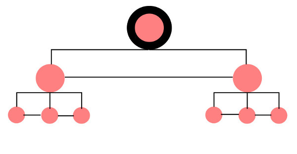 structure cocon sémantique niveaux