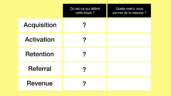 growth hacking process aarrr préparation