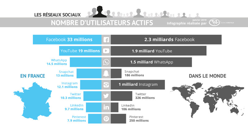 social media marketing utilisateurs actifs