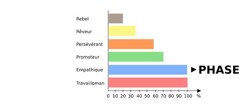 process com profil de phase